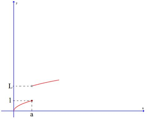 how to solve limits in functions