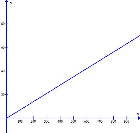 The graph of velocity function