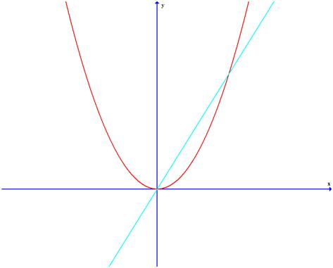 relationship between the graph of a function and its derivative