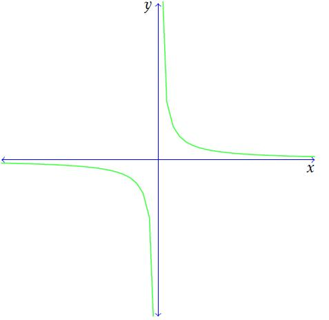Graph of a limit at infinity