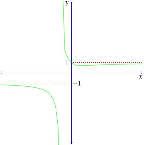 Graph of limit at infinity with radicals