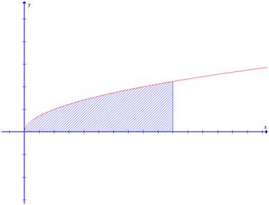 Intuitive idea behind the integral
