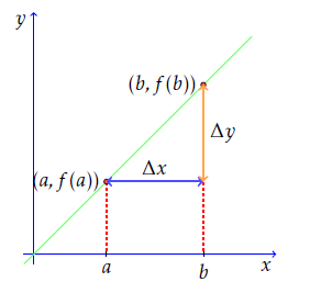 Finding the slope of this line