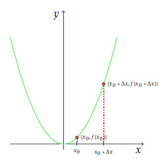 Taking two points on the x axis