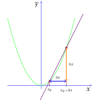 Finding the slope of the secant line
