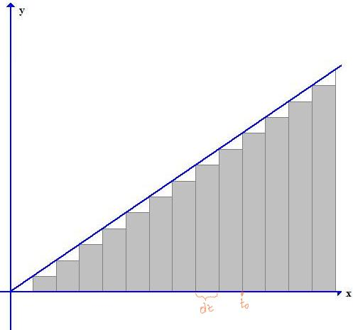 Subdividing the long time interval into many small time intervals