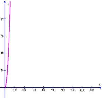 Graph of a parabolla