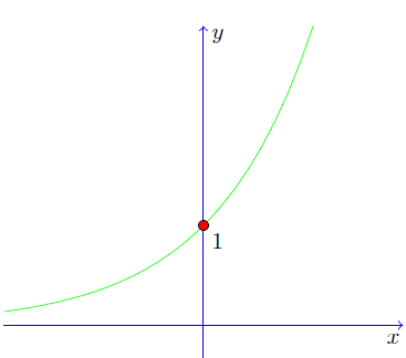 The derivative of lnx intuition proof and examples now lets try to guess how the graph of lny will look like we know that ln10 so the point 10 is on the graph in this case lets use the letter sciox Choice Image