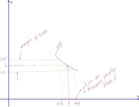 Intuitive idea of the limit definition