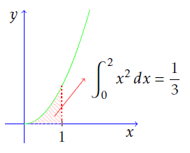 Area that we've found using the fundamental theorem of calculus