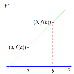 Taking two points on the x axis and the corresponding points on the graph