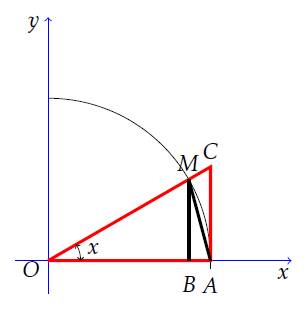 Complete construction for proof of the fundamental trigonometric limit