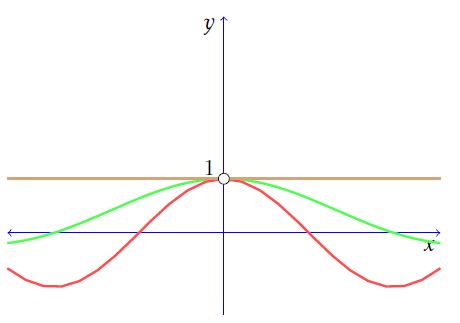 Graph of function in fundamental trigonometric limit