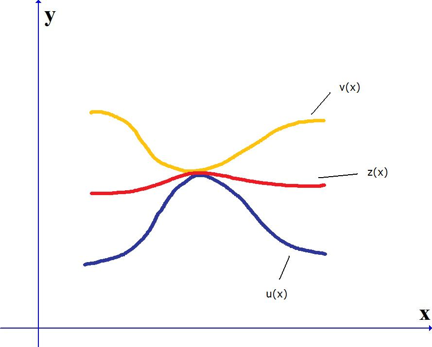 Graphical intuition of squeeze theorem